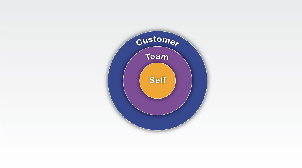 Self Leaders, Cutomer Team Self Paradigm