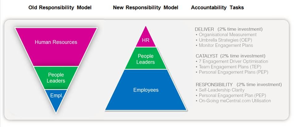 Employee Engagement Responsibility Model